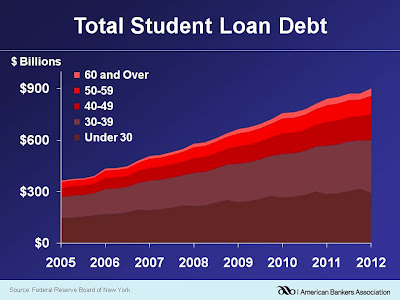 TotalStudentLoanDebt
