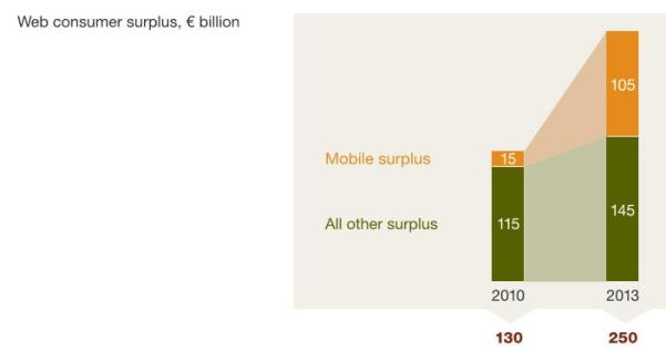 web surplus graph