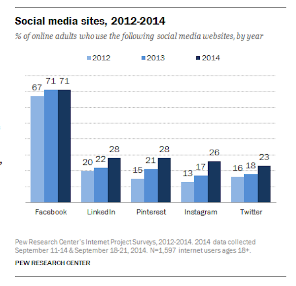 Social Media sites, 2012-2014 | Via http://www.pewinternet.org/2015/01/09/social-media-update-2014/