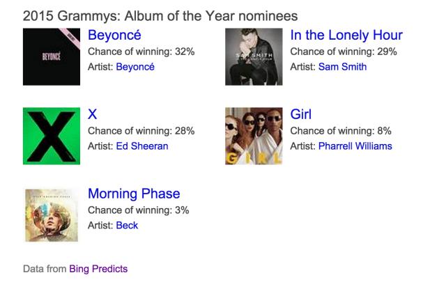 Courtesy of Bing Predict