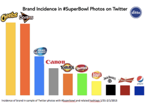 Brand Incidence in #SuperBowl