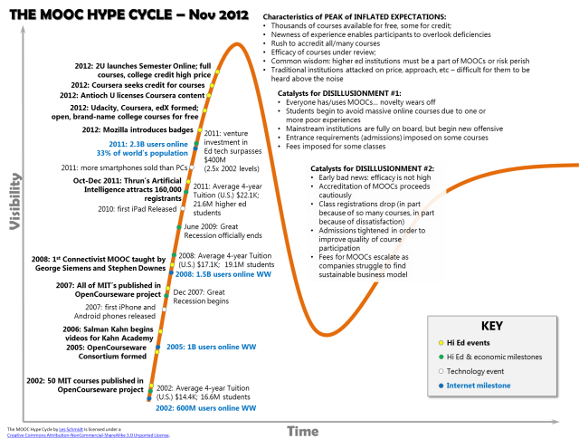 MOOC_HypeCycle_12111