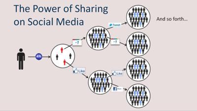 the-power-of-sharing-on-social-media-21646707