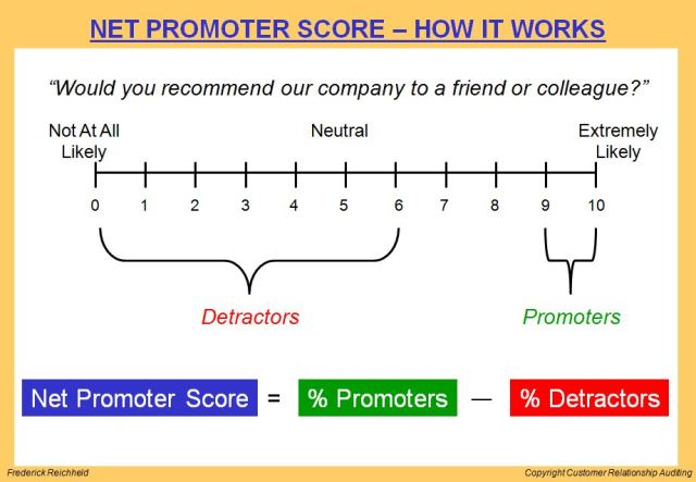 the-pros-and-cons-of-net-promoter-score
