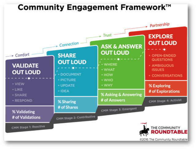 CommunityEngagementFramework_Shadow-768x583