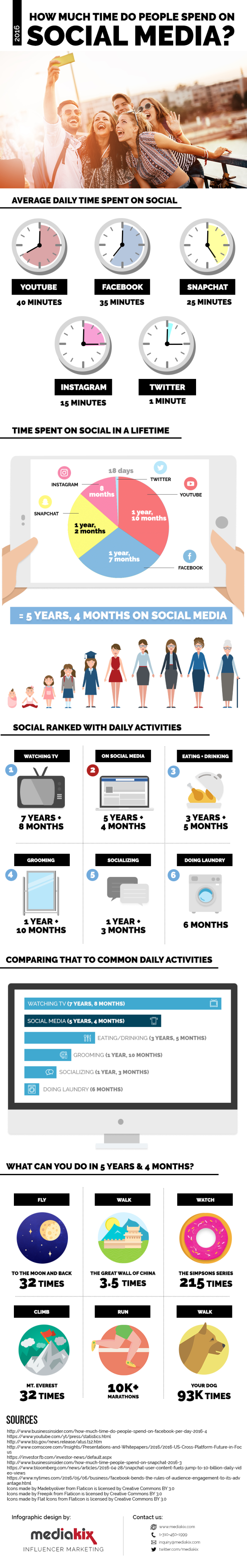 How-Much-Time-Is-Spent-On-Social-Media.png