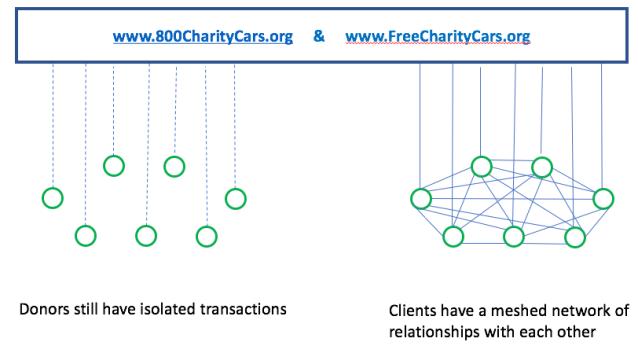FCC network diagram