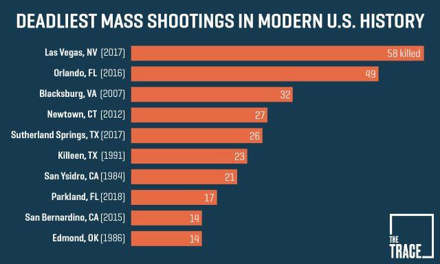 deadliest-shootings-2018-e1518652212945-1280x0-c-default